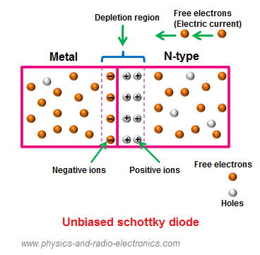 The atoms that lose electrons at n-side junction will become positive ions whereas the atoms that gains extra electrons at metal junction will become negative ions.