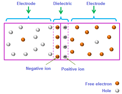 We know that an insulator or a dielectric does not allow electric current through it. Depletion region also shows the similar behavior. So the depletion region acts like a dielectric of the capacitor.
