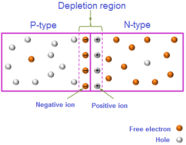 At p-n junction, a depletion region is created. A depletion region is a region where mobile charge carriers (free electrons and holes) are absent.