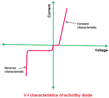 The V-I characteristics of schottky diode is almost similar to the P-N junction diode.