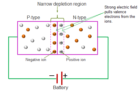 The zener breakdown occurs in heavily doped p-n junction diodes because of their narrow depletion region.