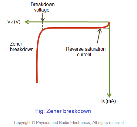 The VI characteristics of a zener diode is shown in the below figure.