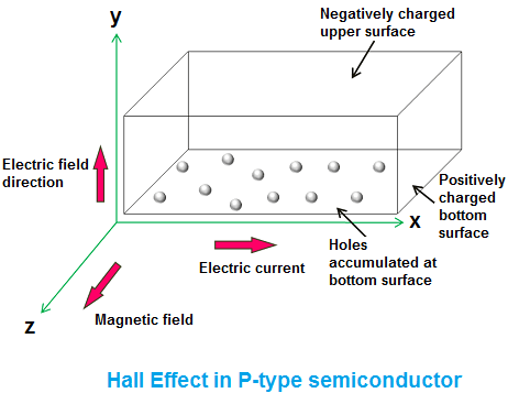 Hall Effect - Hall Effect in conductor, N-type semiconductor and P on electronics circuit diagram, transistor circuit diagram, infrared circuit diagram, capacitor circuit diagram, ohm's law circuit diagram, amplifier circuit diagram, potentiometer circuit diagram, resistor circuit diagram, encoder circuit diagram, diode circuit diagram, open loop circuit diagram, series bulb battery circuit diagram, electric current circuit diagram, relay circuit diagram,