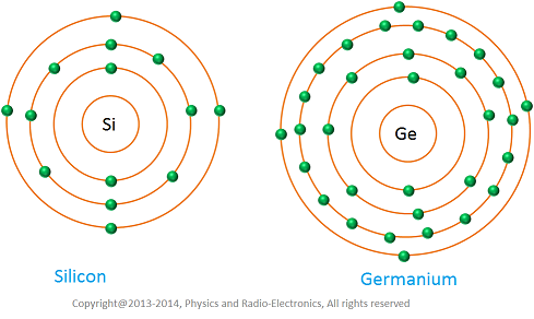 atomic structure of germanium