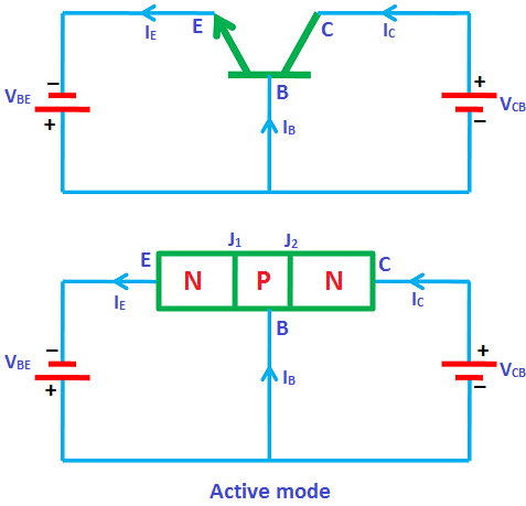 n the active mode, one junction (emitter to base) is forward biased and another junction (collector to base) is reverse biased.