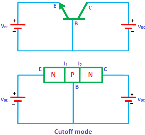 In the cutoff mode, both the junctions of transistor (emitter to base and collector to base) are reverse biased.