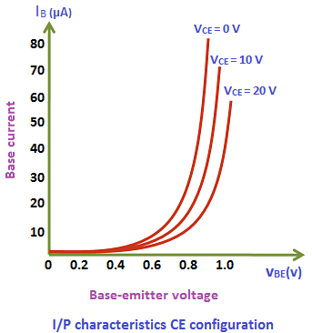 The input characteristics describe the relationship between input current or base current (IB) and input voltage or base-emitter voltage (VBE).