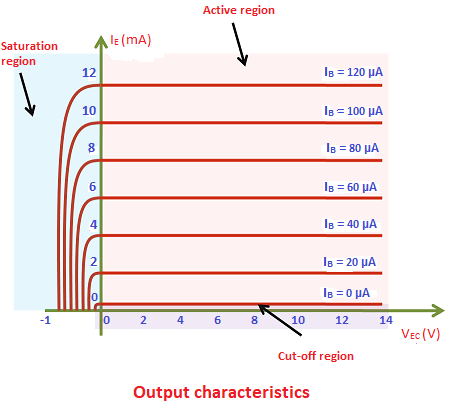 To determine the output characteristics, the input current  IB is kept constant at zero volts and the output voltage VEC is increased from zero volts to different voltage levels.