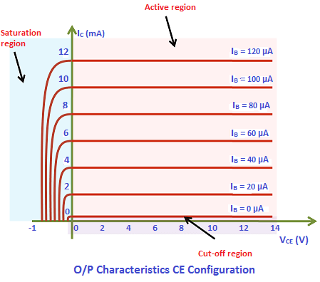 The output characteristics describe the relationship between output current (IC) and output voltage (VCE).