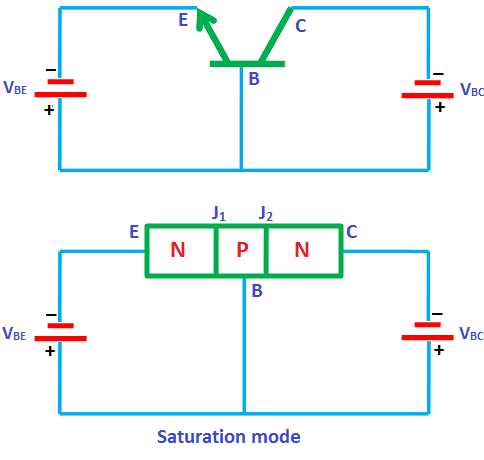 In the saturation mode, both the junctions of transistor (emitter to base and collector to base) are forward biased.