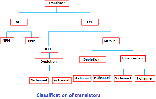 The transistors classification can be understood by observing the below tree diagram.