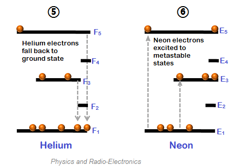 Helium Neon laser - Construction and Working