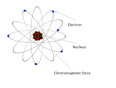 Electromagnetic force is responsible for the binding of atoms.